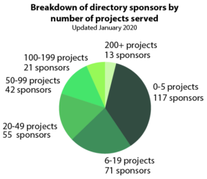 Directory Sponsors by number of projects served