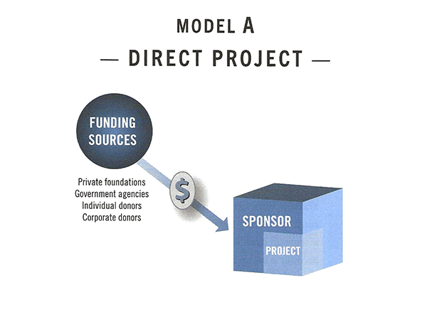 Diagram of fiscal sponsorship Model A — Direct Project