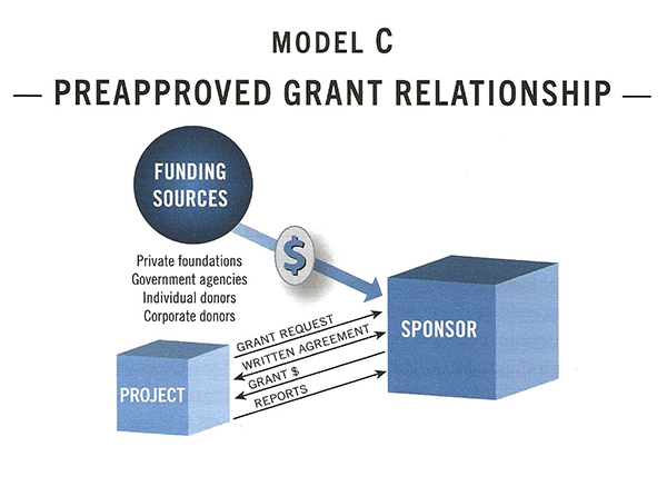 Diagram of fiscal sponsorship Model C — Preapproved Grant Relationship