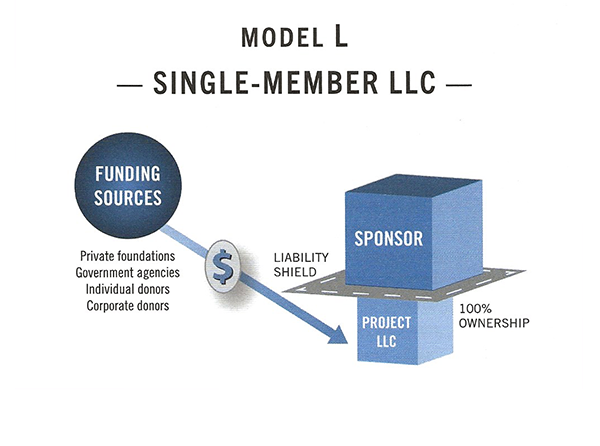 Diagram of fiscal sponsorship Model L — Single-Member LLC